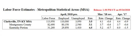 Clarksville-Montgomery County Unemployment for April 2018
