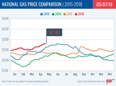 National Gas Price Comparison - May 2018