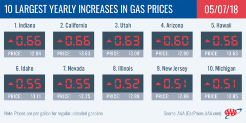 Yearly Increases in Gas Prices - May 2018