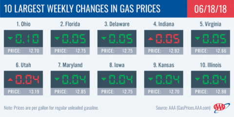2018 Largest Weekly Changes in Gas Prices - June 18th
