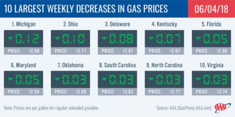 2018 Largest Weekly Decreases in Gas Prices - June