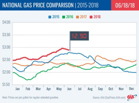 2018 National Gas Price Comparison - June 18th