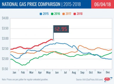 2018 National Gas Price Comparison - June
