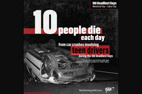More than 1,050 people were killed in crashes involving a teen driver in 2016 during the 100 Deadliest Days