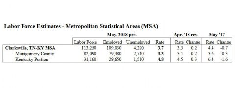 Clarksville-Montgomery County Unemployment for May 2018