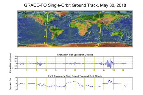 Along the satellites' ground track (top), the inter-spacecraft distance between them changes as the mass distribution underneath (i.e., from mountains, etc.) varies. The small changes measured by the Microwave Ranging Instrument (middle) agree well with topographic features along the orbit (bottom). (NASA/JPL-Caltech/GFZ)