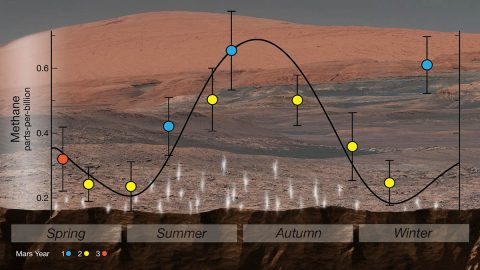 NASA's Curiosity rover used an instrument called SAM (Sample Analysis at Mars) to detect seasonal changes in atmospheric methane in Gale Crater. The methane signal has been observed for nearly three Martian years (nearly six Earth years), peaking each summer. (NASA/JPL-Caltech)