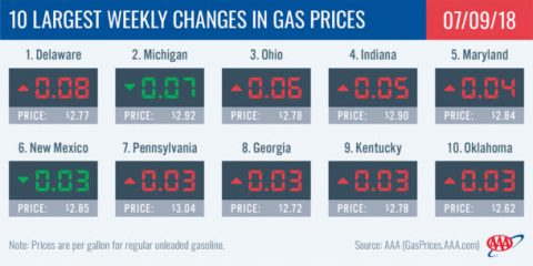 2018 Largest Weekly Changes in Gas Prices - July 9th