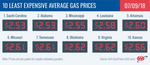 2018 Least Expensive Average Gas Prices - July 9th