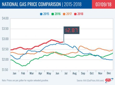2018 National Gas Price Comparison - July 9th