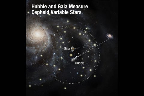 Using two of the world's most powerful space telescopes — NASA's Hubble and ESA's Gaia — astronomers have made the most precise measurements to date of the universe's expansion rate. This is calculated by gauging the distances between nearby galaxies using special types of stars called Cepheid variables as cosmic yardsticks. (NASA, ESA, and A. Feild (STScI))