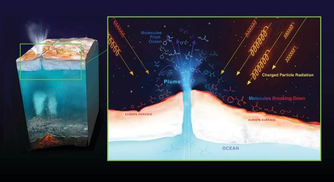Radiation from Jupiter can destroy molecules on Europa's surface. Material from Europa's ocean that ends up on the surface will be bombarded by radiation, possibly destroying any biosignatures, or chemical signs that could imply the presence of life. (NASA/JPL-Caltech)