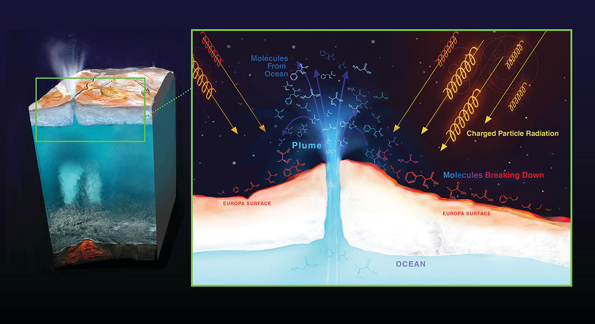 NASA scientists map radiation on Europa's surface
