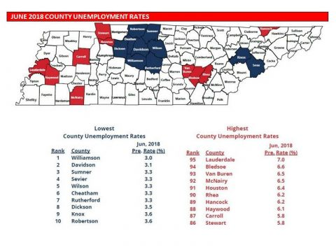 Tennessee County Unemployment Rates for June 2018