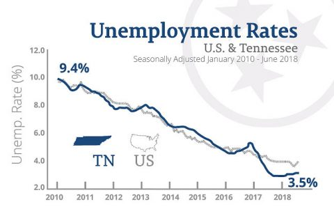 Tennessee Unemployment Rate - January 2010 to June 2018