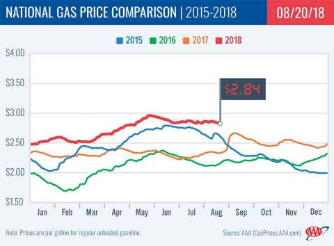 2015-2018 National Gas Price Comparison - August 20th