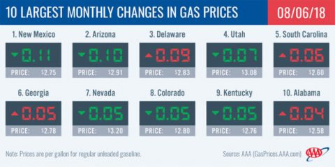 2018 Largest Monthly Changes in Gas Prices - August 6th