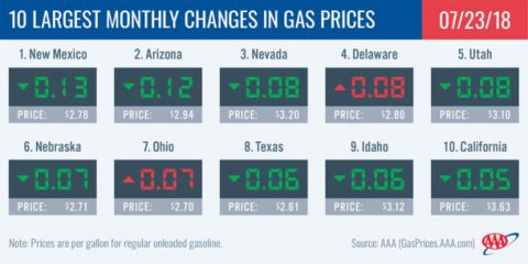 2018 Largest Monthly Changes in Gas Prices - July 23rd