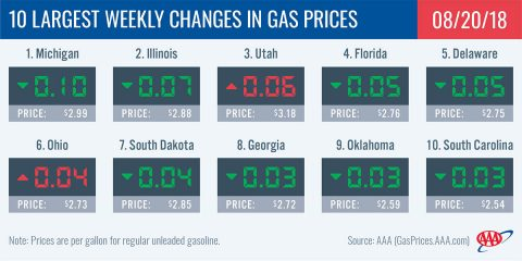 2018 Largest Weekly Changes in Gas Prices - August 20th