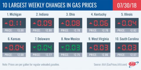 2018 Largest Weekly Changes in Gas Prices - July 30th