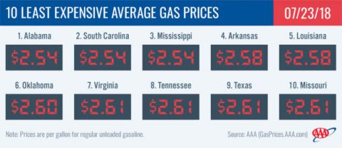 2018 Least Expensive Average Gas Prices - July 23rd