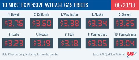 2018 Most Expensive Average Gas Prices - August 20th