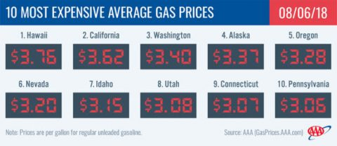 2018 Most Expensive Average Gas Prices - August 6th