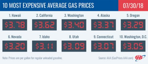 2018 Most Expensive Average Gas Prices - July 30th
