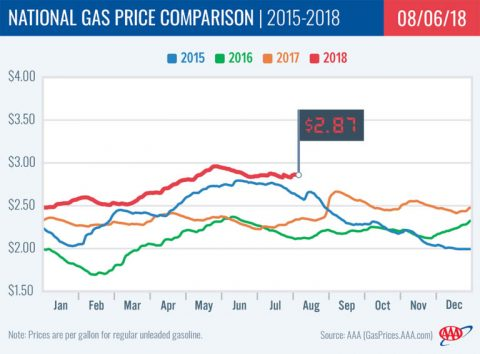 2018 National Gas Price Comparison -August 6th