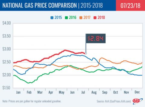 2018 National Gas Price Comparison - July 23rd