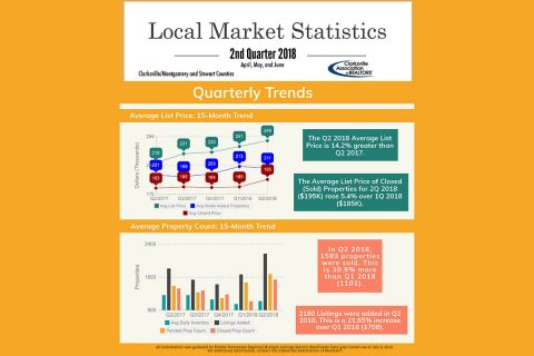 Clarksville Housing Statistics 2nd Quarter 2018