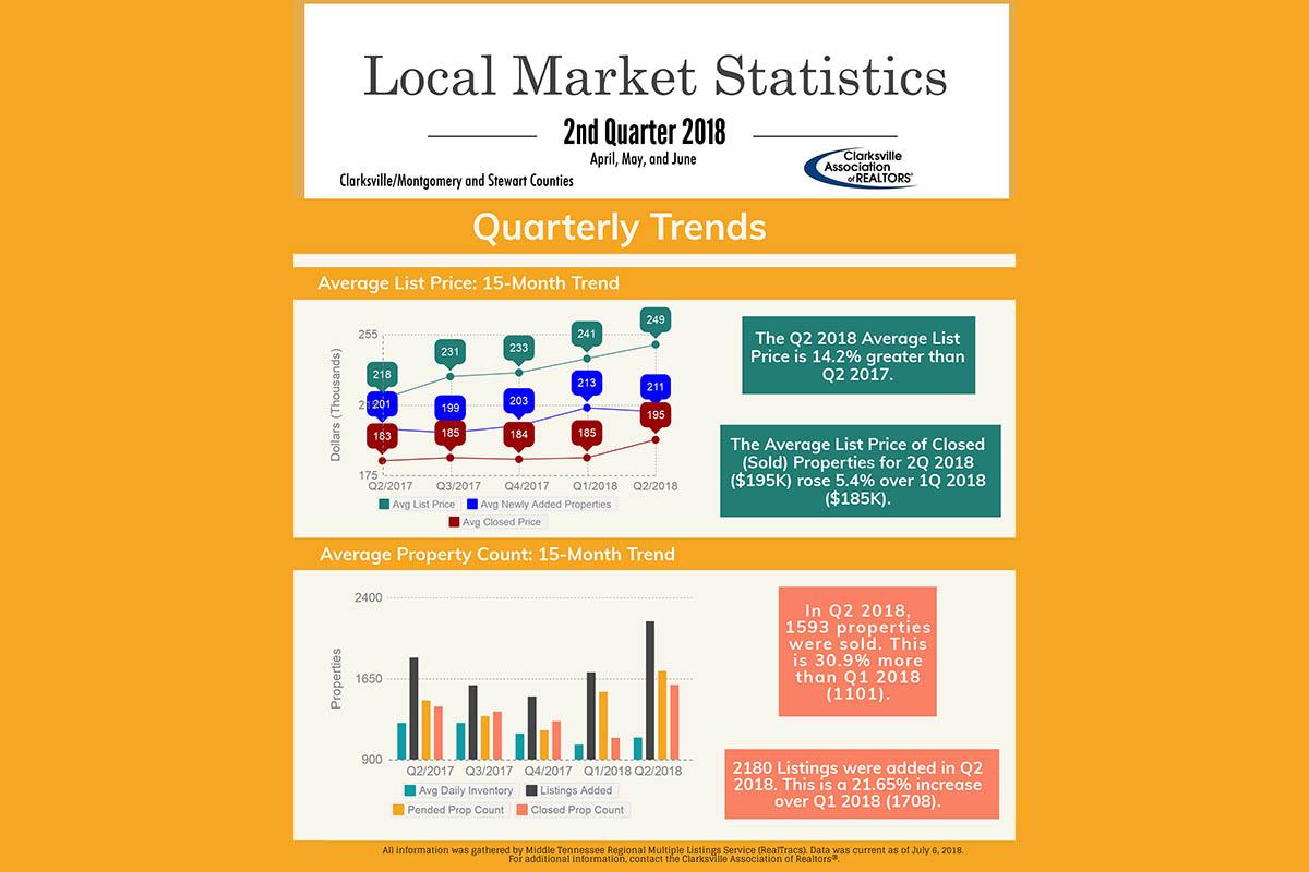 Clarksville Housing Statistics 2nd Quarter 2018