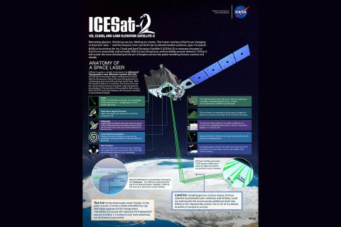 NASA's Ice, Cloud and land Elevation Satellite-2 (ICESat-2) will measure height with a laser instrument that features components designed to provide precise data. (NASA/Adriana Manrique Gutierrez)