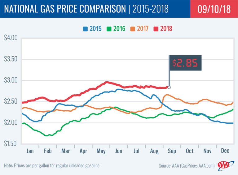 2015-2018 National Gas Price Comparison - September 10th