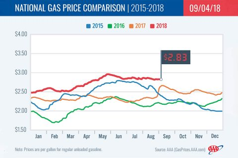 2015-2018 National Gas Price Comparison - September 4th