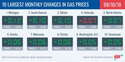 2018 Largest Monthly Changes in Gas Prices - Septembert 10th