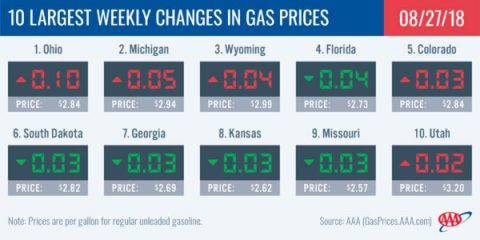 2018 Largest Weekly Changes in Gas Prices - August 26th