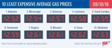 2018 Least Expensive Average Gas Prices - September 10th