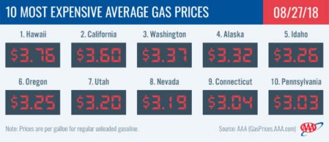 2018 Most Expensive Average Gas Prices - August 26th