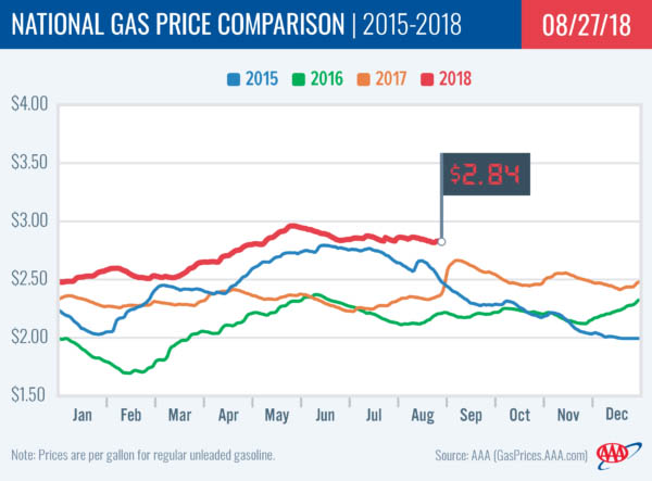 2018 National Gas Price Comparison -August 27th