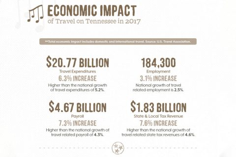 Economic Impact of Travel on Tennessee in 2017