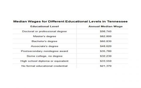 Median Wages for Difference Educational Levels in Tennessee