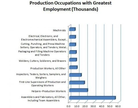 Tennessee Production Occupations with Greatest Employment