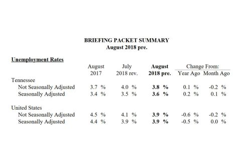 Statewide unemployment rate sees little movement over past 12 months, records slight uptick in August