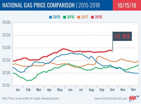 2015-2018 National Gas Price Comparison - October 15th