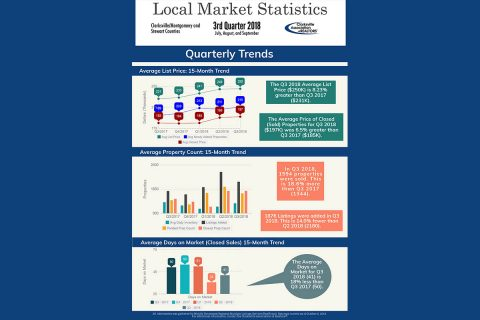 2018 Clarksville Home Statistics for 3rd Quarter 2018