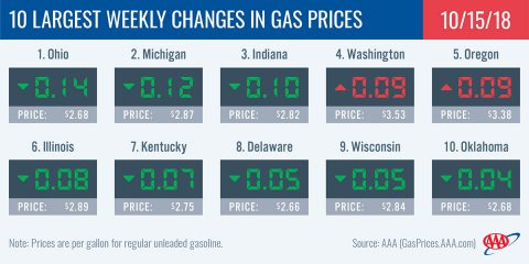 2018 Largest Weekly Changes in Gas Prices - October 15th