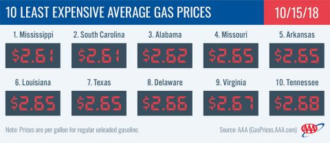 2018 Least Expensive Average Gas Prices - October 15th