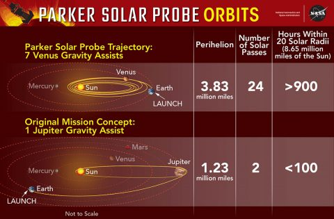The final orbit for the Parker Solar Probe mission uses seven Venus gravity assists to rack up more than 900 hours close to the Sun. The original mission concept, using a single Jupiter gravity assist, got the spacecraft closer to the Sun, but gave scientists less than 100 hours in key areas. (NASA's Goddard Space Flight Center/Mary Pat Hrybyk-Keith)
