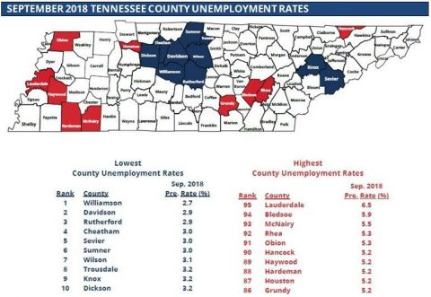 Tennessee Unemployment rates decreased or remained the same in 85 counties in September.